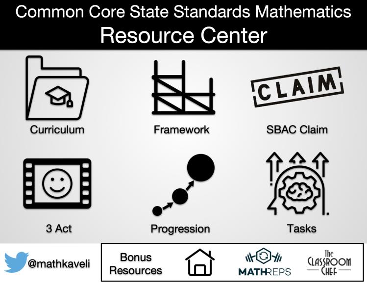 CCSSM Docs