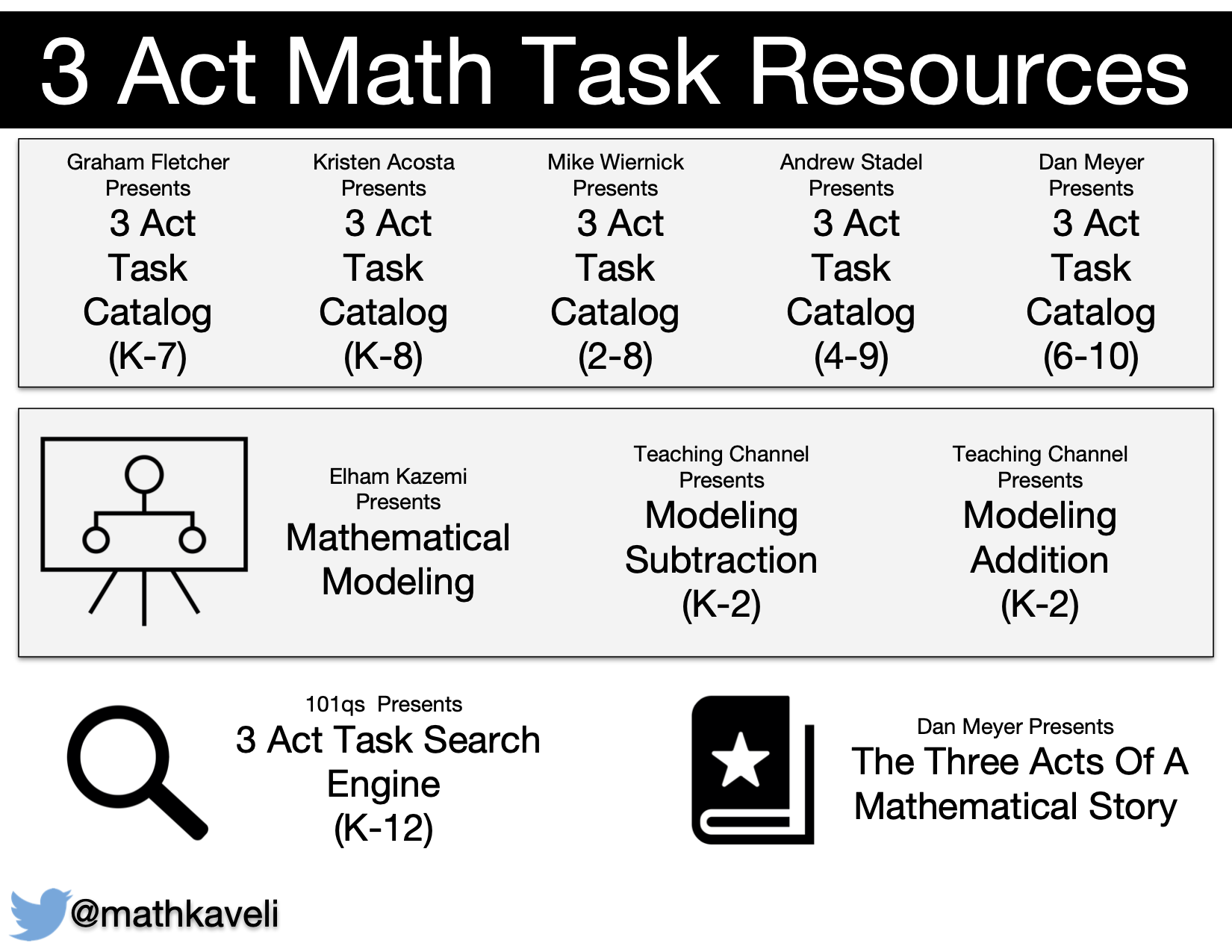Math Resource - 3 Act Tasks