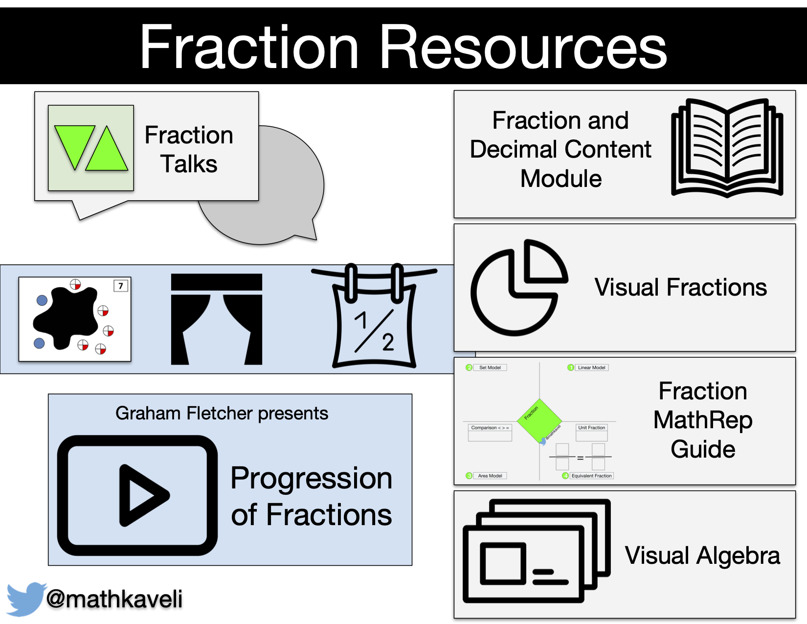 Math Resource - Fraction